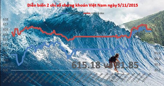 Chứng khoán chiều 5/11: VNM lại tăng mạnh, BVH thêm nhiệt cho thị trường