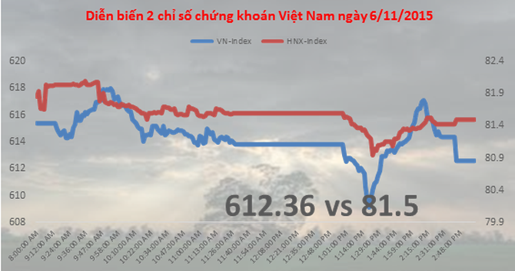Chứng khoán chiều 6/11: VNM, VCB không đỡ được thị trường, VN-Index mất mốc 615 điểm
