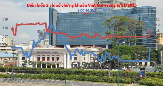 Chứng khoán sáng 6/11: VNM, FPT đóng góp 28% giá giao dịch