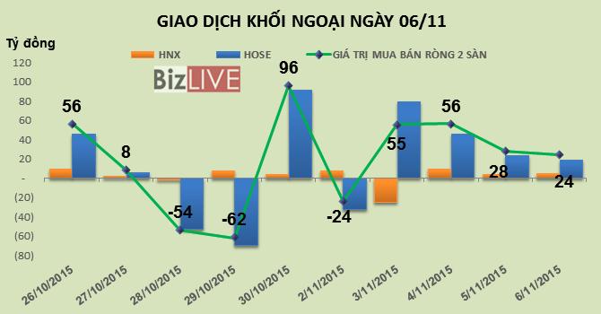 Phiên 6/11: Khối ngoại tiếp tục mua ròng 24 tỷ, GAS bị bán ra 1,6 triệu cổ phiếu trong 3 phiên