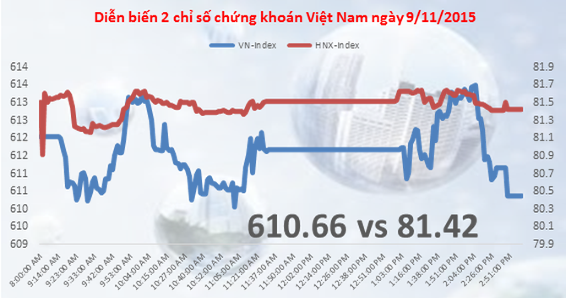 Chứng khoán chiều 9/11: Bất ngờ ở CII, đua trần ở cổ phiếu FLC