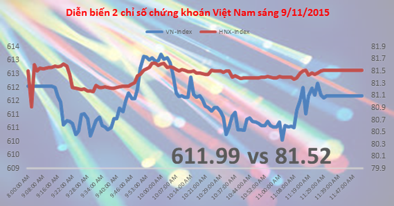 Chứng khoán sáng 9/11: Tâm điểm cổ phiếu FLC