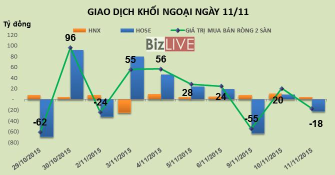 """Phiên 11/11: """"Đạp"""" trụ VIC, MSN và GAS, khối ngoại trở lại bán ròng gần 18 tỷ đồng"""
