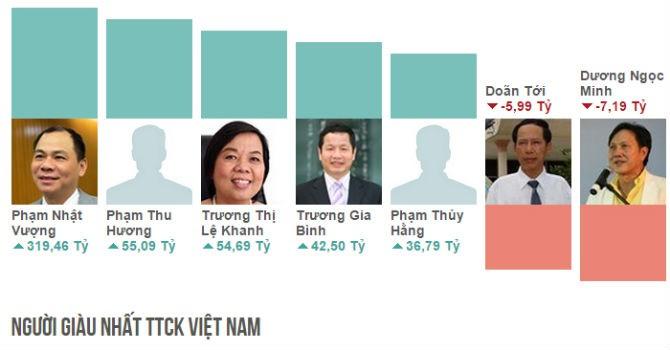 Top rich 9-13/11:  Ông chủ FLC có thêm gần 70 tỷ đồng chỉ trong 1 tuần