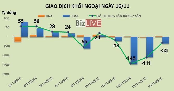 Phiên 16/11: Thoát hàng mạnh MSN, khối ngoại tiếp tục bán ròng phiên thứ 4