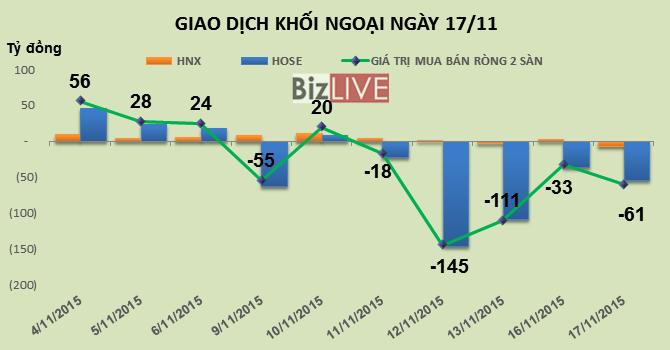 Phiên 17/11: Chốt lời mạnh VNM, khối ngoại tiếp tục bán ròng hơn 61 tỷ đồng