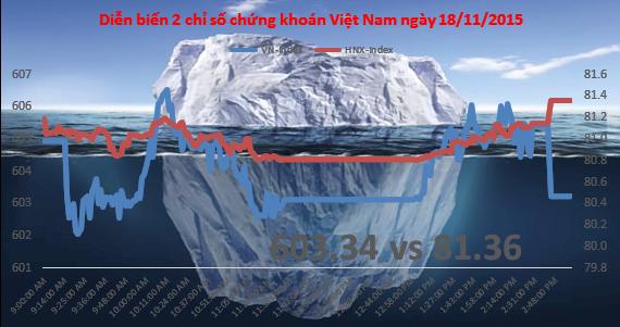 Chứng khoán chiều 18/11: OGC dư mua trần gần 8 triệu cổ phiếu, VN-Index đánh mất mốc 605 điểm