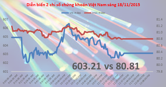 Chứng khoán sáng 18/11: VNM kéo chỉ số về gần 600 điểm