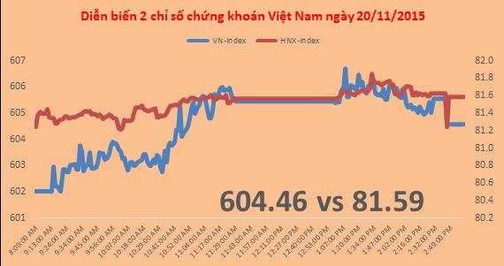 Chứng khoán chiều 20/11: VN-Index thoát chuỗi 4 phiên điều chỉnh, bất ngờ tại PVX