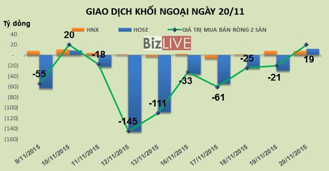 Phiên 20/11: Thoát hàng MSN, mua thêm DLG, khối ngoại trở lại mua ròng 19 tỷ đồng