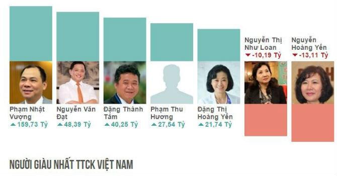 """Top rich 16-20/11: Ông chủ Phát Đạt """"bỏ túi"""" 180 tỷ đồng trong 1 tuần"""