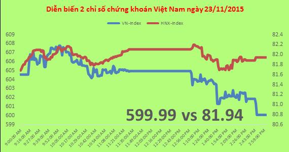 Chứng khoán chiều 23/11: VNM bị chốt lời, dòng tiền vào HNX đang nóng lên