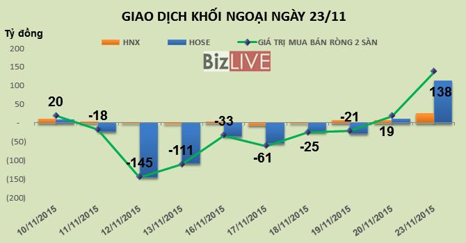 Phiên 23/11: Đua trần hơn 5 triệu cổ phiếu OGC, khối ngoại mạnh tay mua ròng hơn 138 tỷ đồng