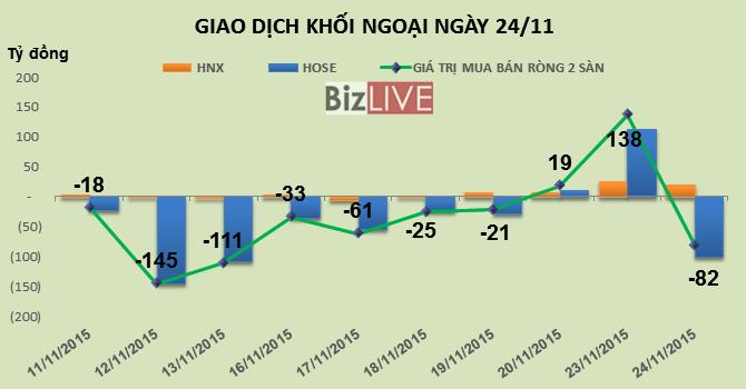 Phiên 24/11: Xả DHC, gom OGC, khối ngoại trở lại bán ròng 82 tỷ đồng