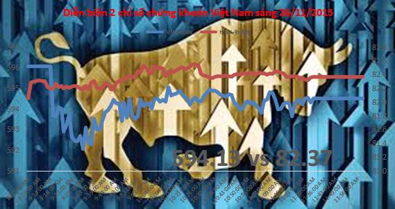 Chứng khoán sáng 26/11: HNX tiếp tục được ưu ái, khối ngoại mua gom 3 triệu KLF