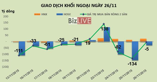 Phiên 26/11: KLF tăng trần, khối ngoại gom gần 3,7 triệu cổ phiếu
