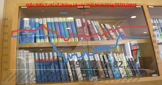 Chứng khoán sáng 27/11: VNM hồi phục, HNX vẫn là điểm đến của dòng tiền