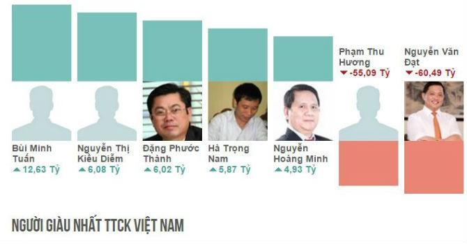Top rich 23-27/11: VN-Index rời xa mốc 600, cổ đông HPG vẫn kiếm về hàng trăm tỷ đồng