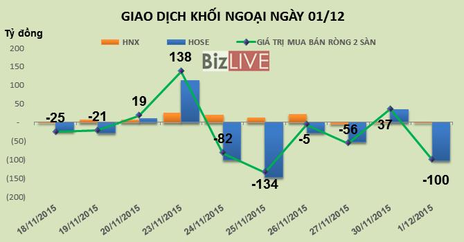 Phiên 1/12: Tiếp tục xả MSN và VCB, khối ngoại bán ròng 100 tỷ đồng