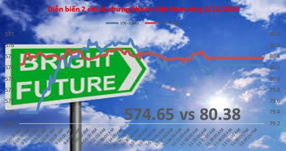 Chứng khoán sáng 2/12: Thanh khoản tăng vọt, HAG kết thúc chuỗi 18 phiên giảm điểm