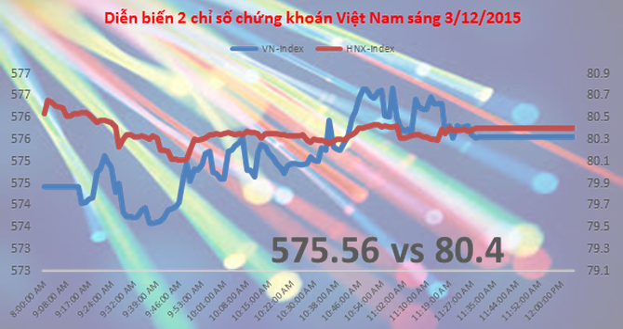 Chứng khoán sáng 3/12: KDH đã mua xong 32 triệu cổ phiếu BCI?