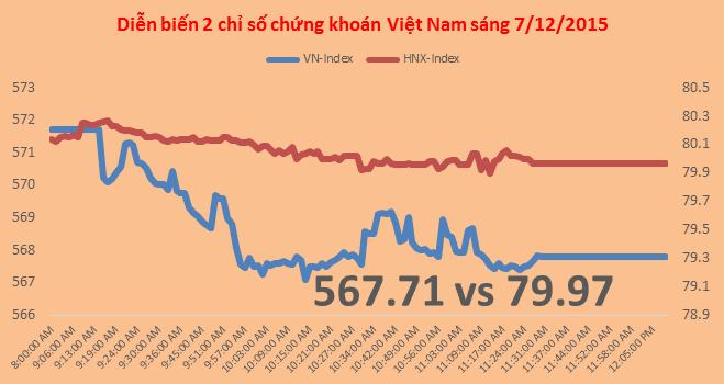 Chứng khoán sáng 4/12: Đầu tuần căng thẳng, SHI giảm còn 12.700 đồng/cp