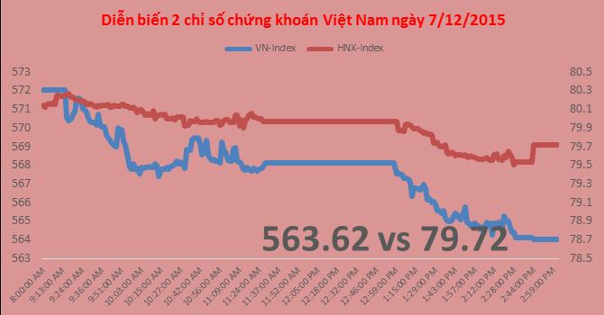 Chứng khoán chiều 7/12: Cổ phiếu ngân hàng vẫn bị bán mạnh, VN-Index mất 8 điểm