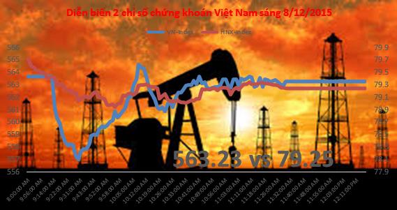 Chứng khoán sáng 8/12: Thanh khoản tăng khá, cổ phiếu dầu khí ám ảnh nhà đầu tư