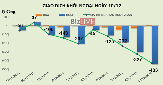 Phiên 10/12: Hai ngày bán ra hơn 10 triệu cổ phiếu VIC, khối ngoại tiếp tục bán ròng mạnh 433 tỷ đồng