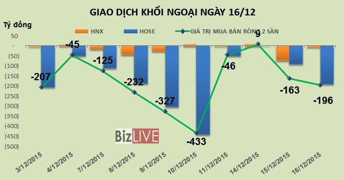 Phiên 16/12: Khối ngoại bán ròng 196 tỷ, qũy ETF VNM đã bán hết BID?