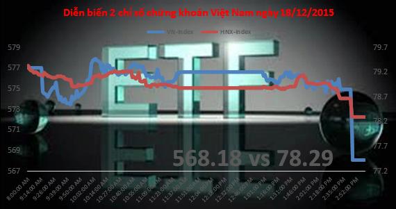 Chứng khoán chiều 18/12: ETF xả hàng, VN-Index mất gần 9 điểm
