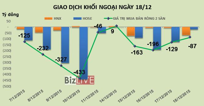 Phiên 18/12: Xả bluechips, khối ngoại tiếp tục bán ròng gần 87 tỷ đồng