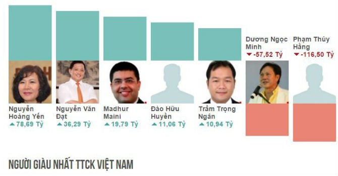 Top rich 14-18/12: ETF khiến gia đình chủ Vincom mất hơn 1.000 tỷ đồng