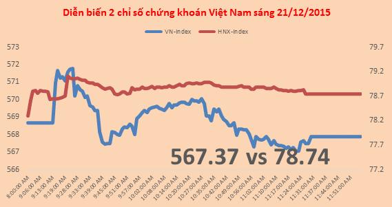 Chứng khoán sáng 21/12: Khối ngoại mua mạnh SBT, VCB, FLC