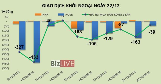 Phiên 22/12: Vẫn chưa có tín hiệu tích cực khi khối ngoại vẫn bán ròng hơn 38 tỷ đồng