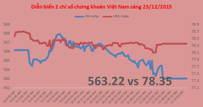 Chứng khoán sáng 23/12: VNM và VCB dễ dàng dìm chỉ số