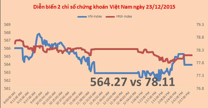 Chứng khoán chiều 23/12: Thanh khoản cạn kiệt, VN-Index giảm hơn 2 điểm