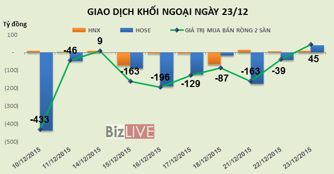 Phiên 23/12: Kết thúc chuỗi bán ròng, khối ngoại trở lại mua ròng hơn 45 tỷ đồng