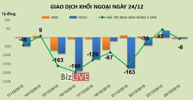 Phiên 24/12: Giao dịch thận trọng, khối ngoại bán ròng 8 tỷ đồng