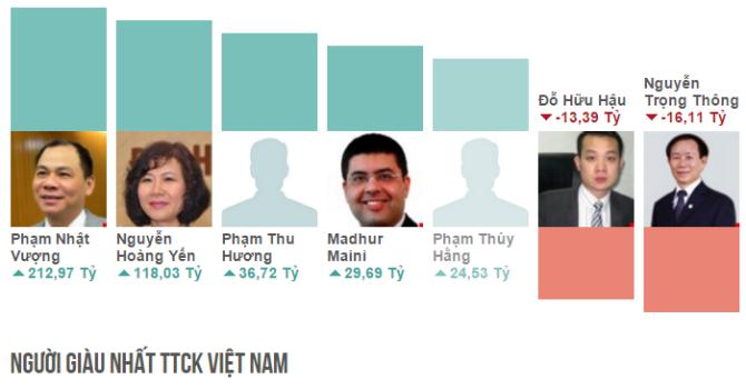 """Top rich 21-25/12: Tài sản của bầu Đức """"bốc hơi"""" 3.784 tỷ trong gần 1 năm"""