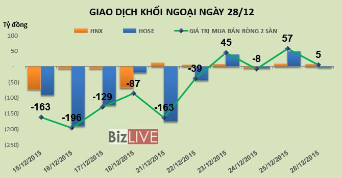 Phiên 28/12: Mặc MSN tiếp tục tăng trần, khối ngoại vẫn bán ra