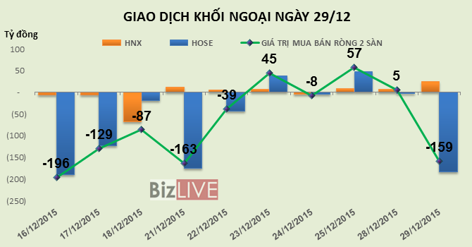 """Phiên 29/12: Vẫn là """"tội đồ"""" MSN khiến khối ngoại bán ròng 159 tỷ đồng"""