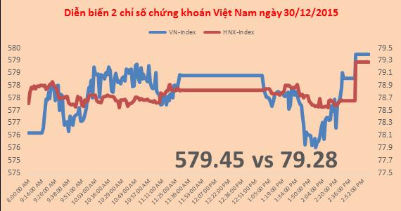 Chứng khoán chiều 30/12: Cổ phiếu ngân hàng chạy, VN-Index tăng hơn 3 điểm