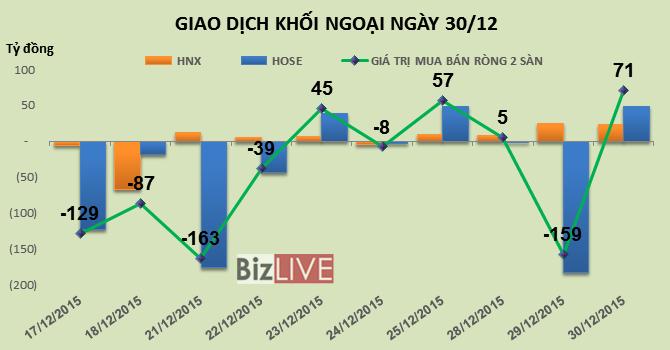 Phiên 30/12: Chốt lời VIC, khối ngoại vẫn trở lại mua ròng gần 71 tỷ đồng