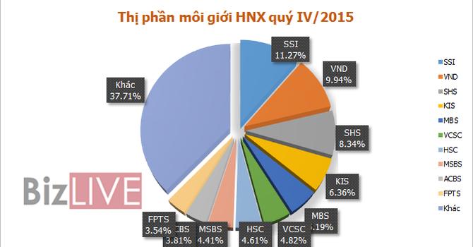 KIS và VCSC thăng tiến mạnh về thị phần trên HNX, HSC đuối dần