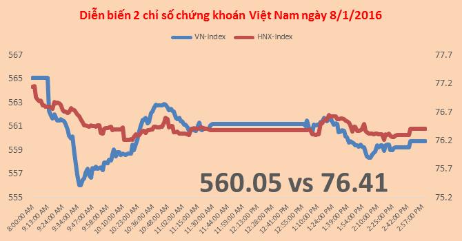 Chứng khoán chiều 8/1: VN-Index đi ngược CSI 300