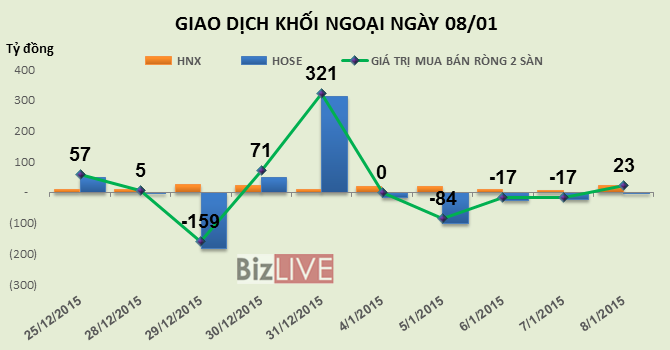 Phiên 8/1: Khối ngoại mua ròng phiên thứ 10 liên tiếp trên HNX