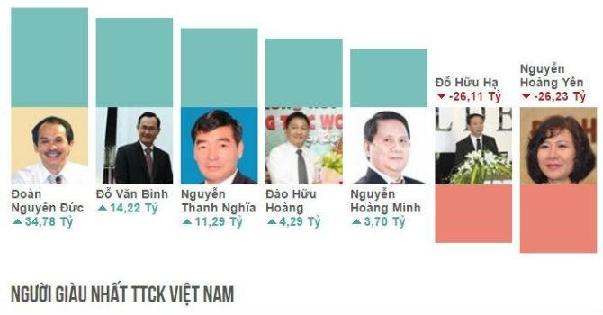Đi tìm tỷ phú trẻ và tự lập nhất sàn chứng khoán Việt