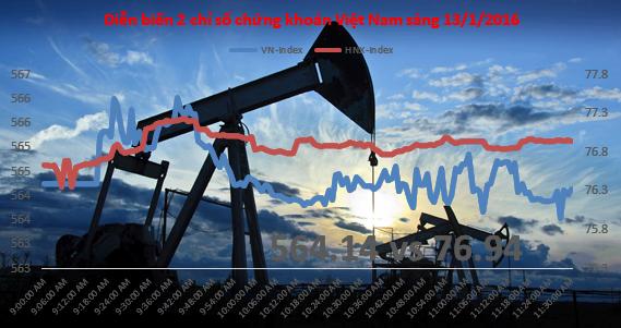 """Chứng khoán sáng 13/1: """"Bắt dao rơi"""" cổ phiếu dầu khí, CII thỏa thuận hơn 100 tỷ"""