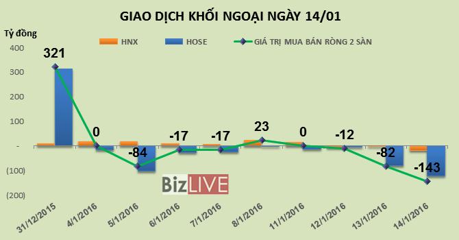 Phiên 14/1: Không cứu thị trường, khối ngoại bán ròng mạnh 143 tỷ đồng